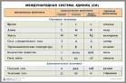 Таблица «Международная система единиц (СИ)» - Интернет-магазин школьного и спортивного оборудования Квазар, Екатеринбург
