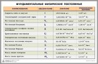 Таблица «Фундаментальные физические постоянные» - Интернет-магазин школьного и спортивного оборудования Квазар, Екатеринбург