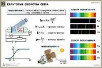 Комплект таблиц по физике для оформления кабинета (25 таблиц)  - Интернет-магазин школьного и спортивного оборудования Квазар, Екатеринбург