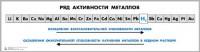 Таблица «Ряд активности металлов» для оформления кабинета химии - Интернет-магазин школьного и спортивного оборудования Квазар, Екатеринбург