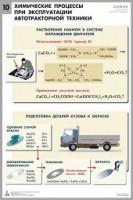 Комплект таблиц «Химия в технологиях сельского хозяйства» (10 таблиц) для оформления кабинета химии - Интернет-магазин школьного и спортивного оборудования Квазар, Екатеринбург
